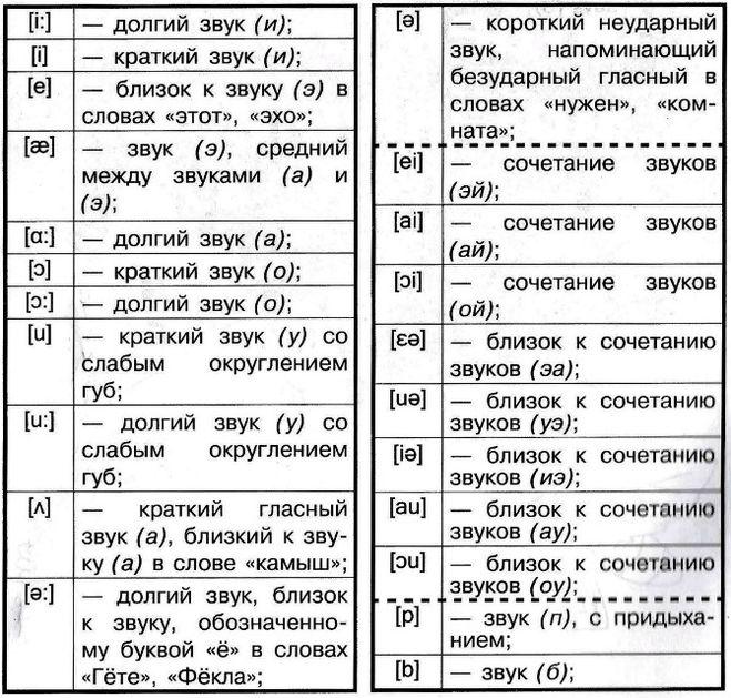 гласные буквы английского алфавита 2 класс карточки