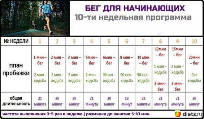 Расписание занятий спортом в домашних условиях
