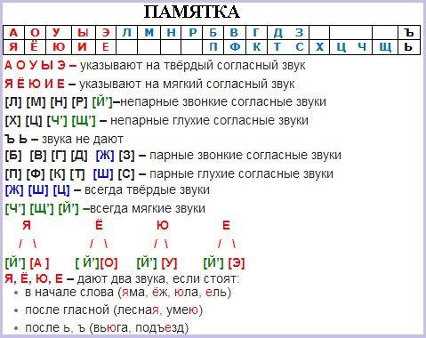 Фонетический (звуко-буквенный) разбор слова