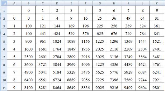 Как сделать таблицу квадратов в excel фото 592
