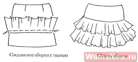 Платье с юбкой воланами выкройка