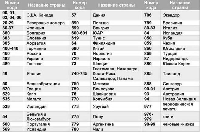 Список стран и их кодов whoyougle