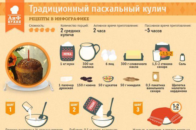 Рецепт лучшего кулича