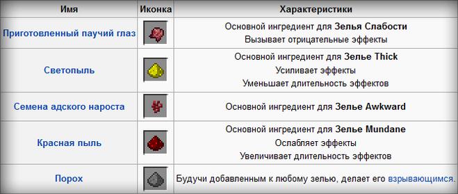 Как сделать зелье замедления в minecraft
