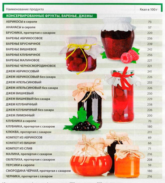 важно, сколько каллорий в чашке ягод сберегающее