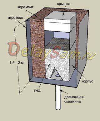 Как сделать на даче холодильник