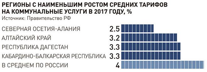 повышение тарифов жкх в 2017 году ряд: 3XL, все