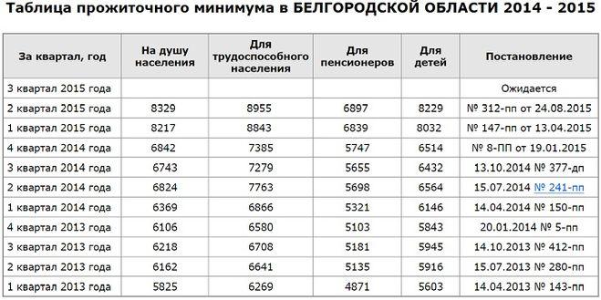 женщины прожиточный минимум брянская область 2015 Вася, сдалася