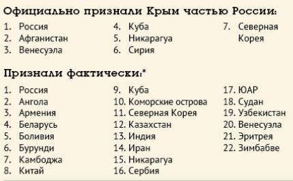 Признание Крыма