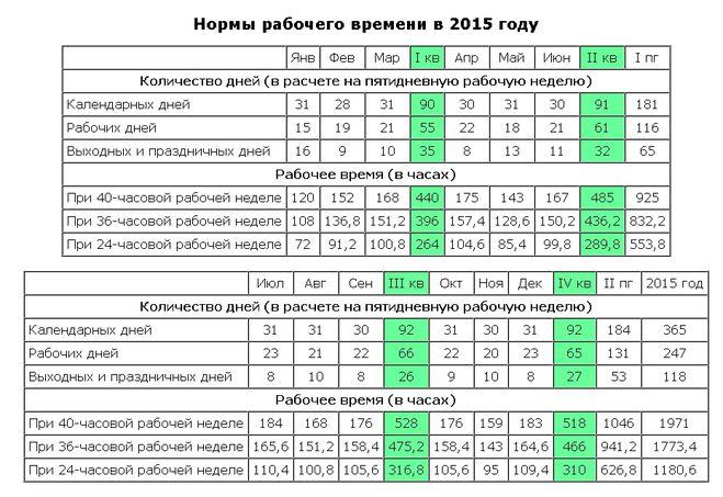 шасси МАЗ сколько перерывов положено в рабочую смену курс покупки валюты