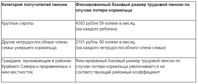 Размер пенсии по потере кормильца тюменской области