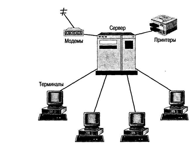 Где устанавливается сервер-программа и какие функции она выполняет