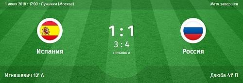 ЧМ02018 по футболу матч между Россией и Испанией