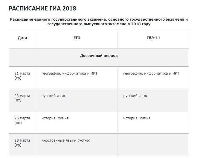 Даты экзаменов огэ в 2018