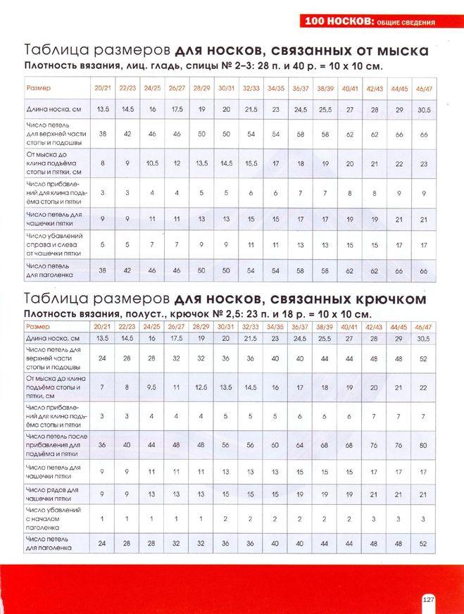 Таблица расчета вязания носок
