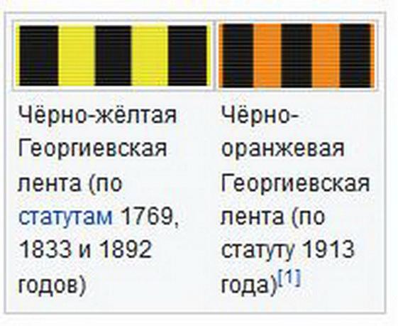 Орден Святого Георгия, статуты
