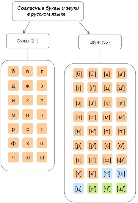 какие буквы обозначающие согласные звуки