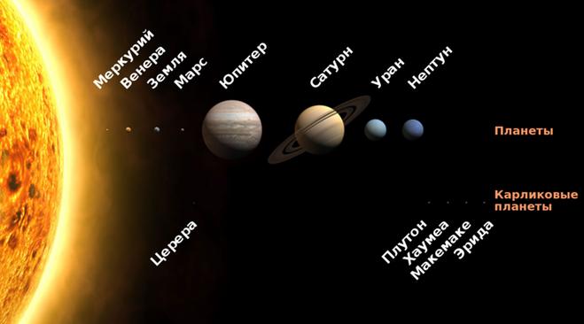 Какой по счёту планетой от Солнца является Земля. Между какими планетами?