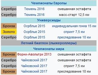 Паулина Фиалкова, биатлон, Словакия, достижения