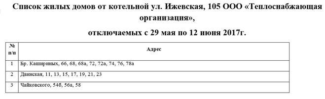 График отключения горячую воду в 2020 году ленинском районе челябинска
