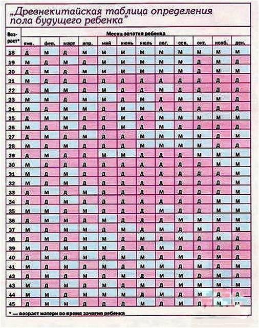 seks-tablitsa-indeks-planirovanie-pola