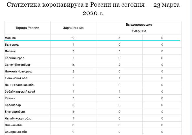 Карта коронавируса в России, где смотреть за 22 марта