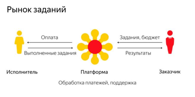 Яандекс Толока - задания