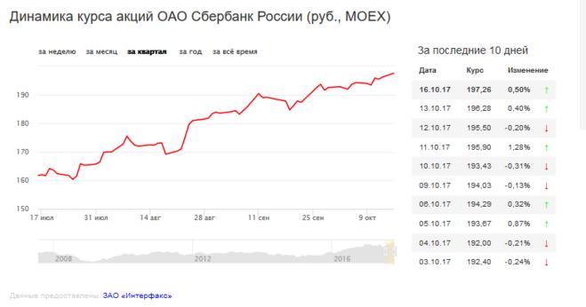 Прогноз курса акций газпрома на 2018