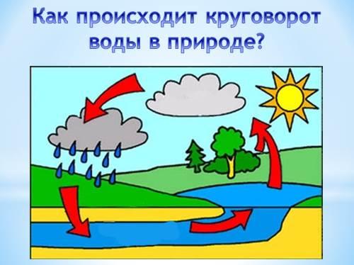 Как нарисовать круговорот воды в природе?