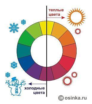 Что такое цвета холодные звезды