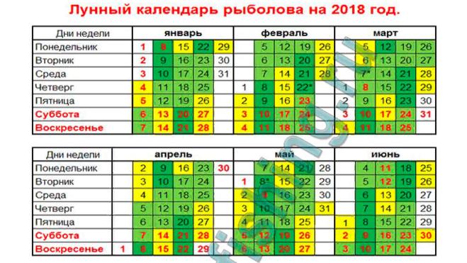 лунный календарь для рыбака на 2017 год украина