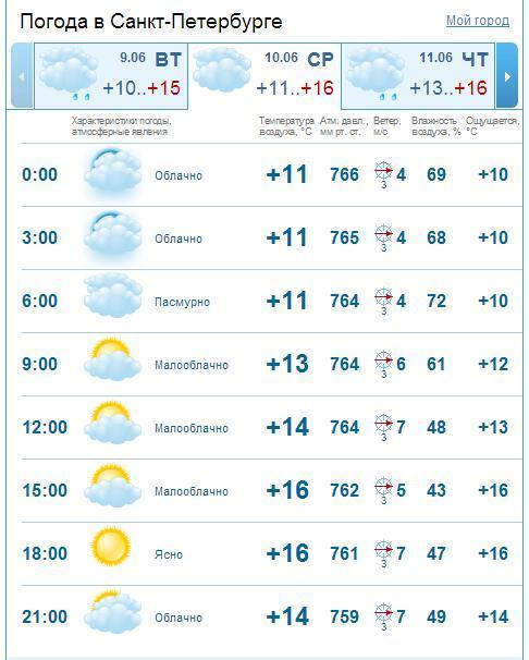 Погода в турции на 10