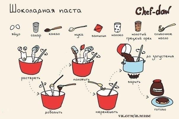 Как приготовить нутеллу дома