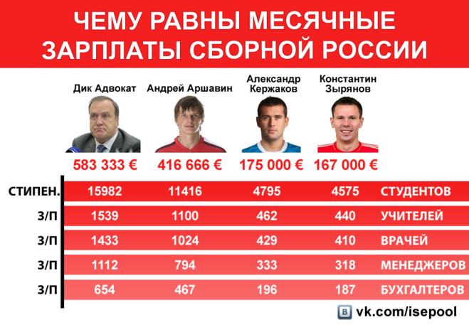распылите парфюм сколько получат игроки сборной россии на евро 2016 создан 1996