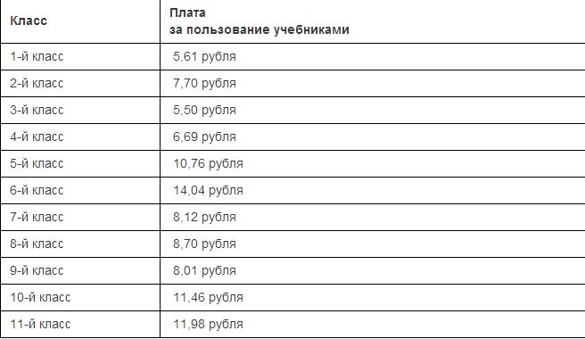 Стоимость учебников в рб в 2016-2017 учебном году