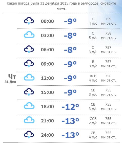 какая погода будет в декабре 2015 среди