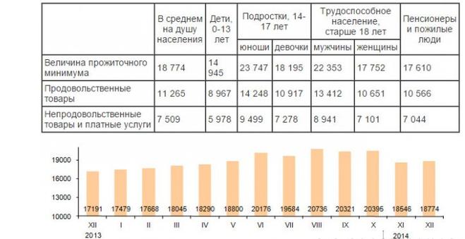 так прожиточный минимум в татарстане в 2017 году данной странице собраны