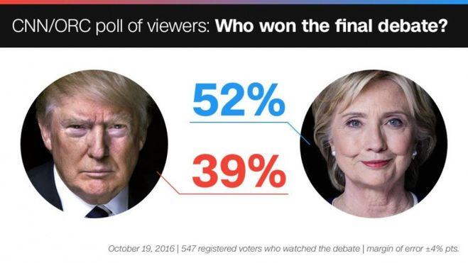 трамп клинтон выборы
