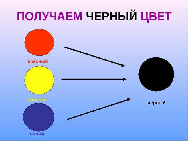 Какие надо цвета смешать чтобы получился чёрный