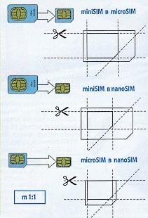 Как сделать нано сим вручную