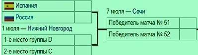 чм 2018 с кем сыграет россия в случае победы над Испанией