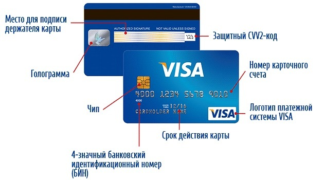 Код безопасности на карте visa сбербанк где находится фото