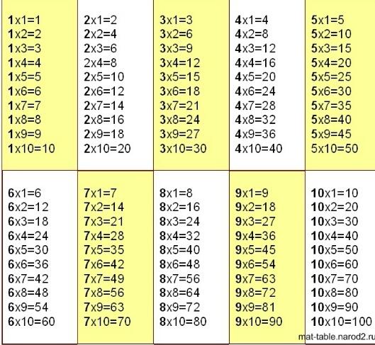Таблица деления на 3