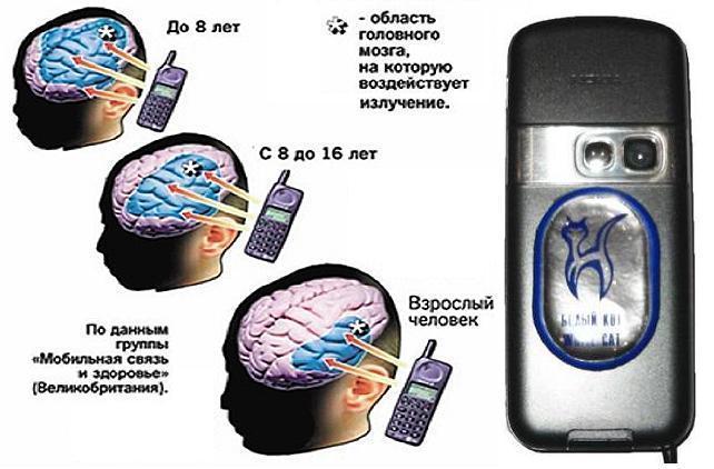 микроволновое излучение мобильной связи