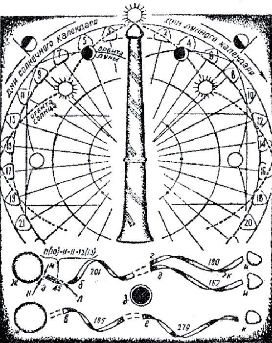 Русский календарь из мамонтовой кости.Как помагает следить за временем?