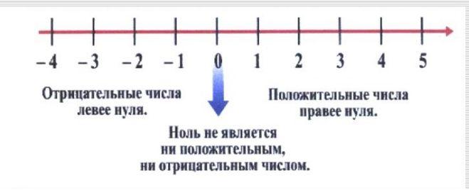 шкала чисел