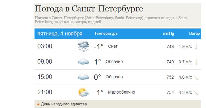 данные погода в питере на сегодня подробно зависимости того