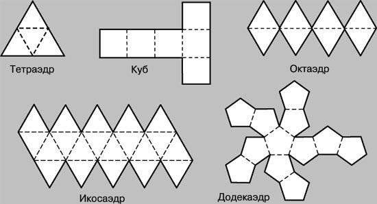 Развёртки фигур схемы
