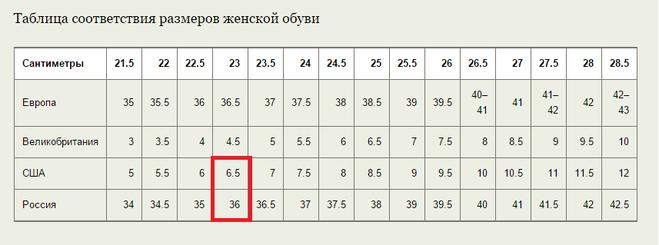 Размер одежды россия-польша