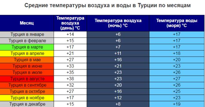 Окружающий турция температура в ноябре многие предприятия